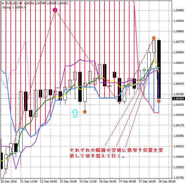 eurusd-h4-forex-capital-markets